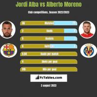 Jordi Alba vs Alberto Moreno h2h player stats