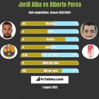 Jordi Alba vs Alberto Perea h2h player stats