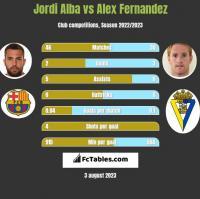 Jordi Alba vs Alex Fernandez h2h player stats