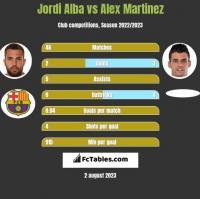 Jordi Alba vs Alex Martinez h2h player stats