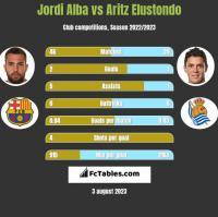 Jordi Alba vs Aritz Elustondo h2h player stats