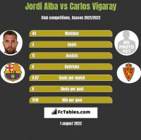 Jordi Alba vs Carlos Vigaray h2h player stats