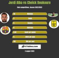 Jordi Alba vs Cheick Doukoure h2h player stats