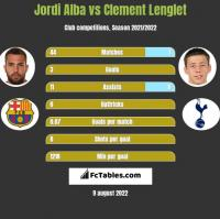 Jordi Alba vs Clement Lenglet h2h player stats