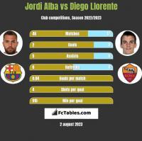 Jordi Alba vs Diego Llorente h2h player stats