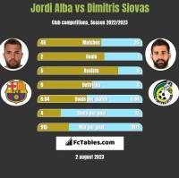 Jordi Alba vs Dimitris Siovas h2h player stats