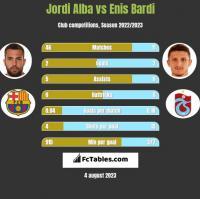 Jordi Alba vs Enis Bardi h2h player stats