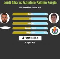 Jordi Alba vs Escudero Palomo Sergio h2h player stats