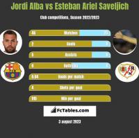 Jordi Alba vs Esteban Ariel Saveljich h2h player stats