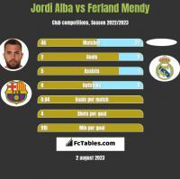 Jordi Alba vs Ferland Mendy h2h player stats