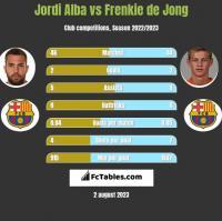 Jordi Alba vs Frenkie de Jong h2h player stats