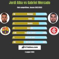 Jordi Alba vs Gabriel Mercado h2h player stats