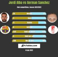 Jordi Alba vs German Sanchez h2h player stats