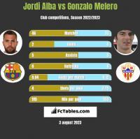 Jordi Alba vs Gonzalo Melero h2h player stats