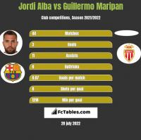 Jordi Alba vs Guillermo Maripan h2h player stats