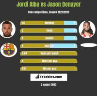 Jordi Alba vs Jason Denayer h2h player stats