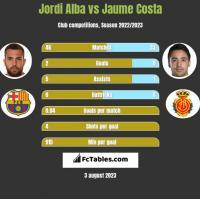 Jordi Alba vs Jaume Costa h2h player stats