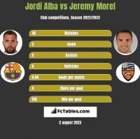 Jordi Alba vs Jeremy Morel h2h player stats