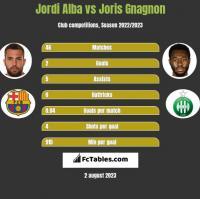 Jordi Alba vs Joris Gnagnon h2h player stats