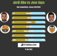 Jordi Alba vs Jose Gaya h2h player stats