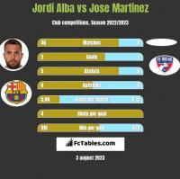 Jordi Alba vs Jose Martinez h2h player stats
