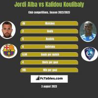 Jordi Alba vs Kalidou Koulibaly h2h player stats