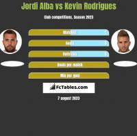Jordi Alba vs Kevin Rodrigues h2h player stats
