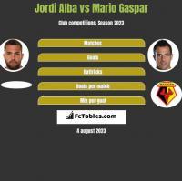 Jordi Alba vs Mario Gaspar h2h player stats