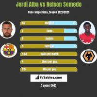 Jordi Alba vs Nelson Semedo h2h player stats