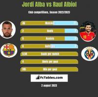 Jordi Alba vs Raul Albiol h2h player stats