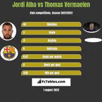 Jordi Alba vs Thomas Vermaelen h2h player stats