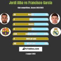 Jordi Alba vs Francisco Garcia h2h player stats