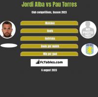Jordi Alba vs Pau Torres h2h player stats