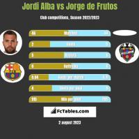 Jordi Alba vs Jorge de Frutos h2h player stats