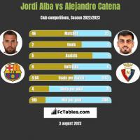 Jordi Alba vs Alejandro Catena h2h player stats
