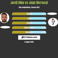 Jordi Alba vs Juan Berrocal h2h player stats