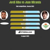 Jordi Alba vs Juan Miranda h2h player stats