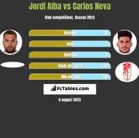Jordi Alba vs Carlos Neva h2h player stats