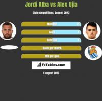 Jordi Alba vs Alex Ujia h2h player stats