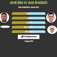 Jordi Alba vs Juan Brandariz h2h player stats