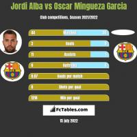 Jordi Alba vs Oscar Mingueza Garcia h2h player stats
