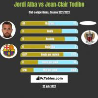 Jordi Alba vs Jean-Clair Todibo h2h player stats