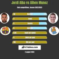 Jordi Alba vs Aihen Munoz h2h player stats