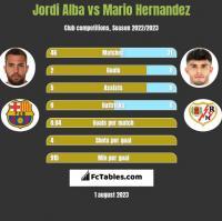 Jordi Alba vs Mario Hernandez h2h player stats
