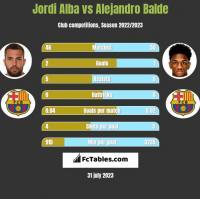 Jordi Alba vs Alejandro Balde h2h player stats