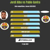 Jordi Alba vs Pablo Gavira h2h player stats
