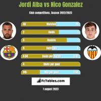 Jordi Alba vs Nico Gonzalez h2h player stats