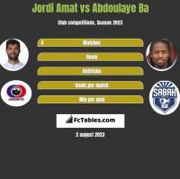 Jordi Amat vs Abdoulaye Ba h2h player stats