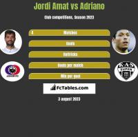 Jordi Amat vs Adriano h2h player stats