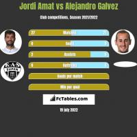 Jordi Amat vs Alejandro Galvez h2h player stats